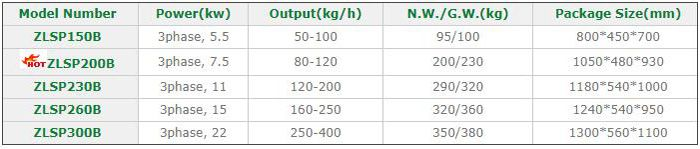 D-type electric pelleting machines parameters