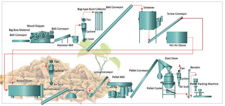 Commercial Wood Pellet Production Process