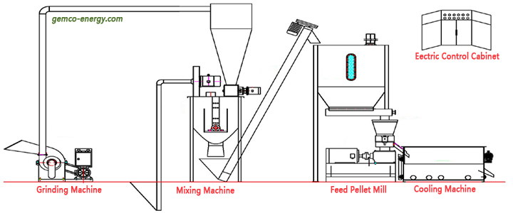feed pellet complete machine set flow chart