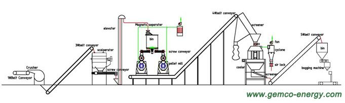 Flow chart of complete wood pellet production line