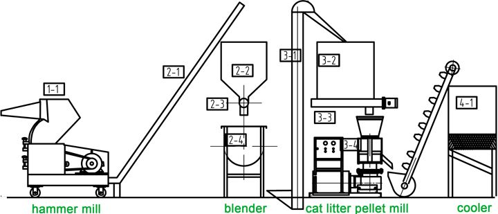 Cat Litter Pellet Mill Turn Waste Paper into Kitty Litter