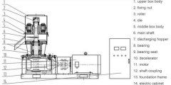 How to increase the yield and prolong life of pellet press