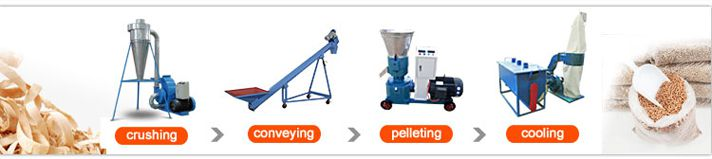 small wood pellet manufacturing plant